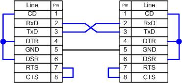 virtual null modem help start page fig 2 null modem loop back handshaking